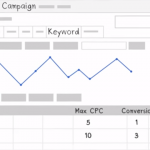 Google Ads Conversion Tracking For E-commerce